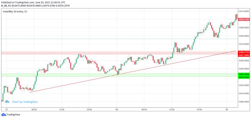Volatility 10 index price chart
